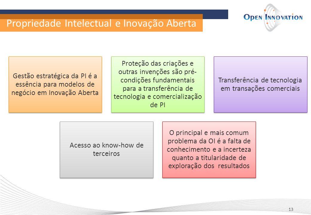 Propriedade Intelectual e Inovação Aberta
