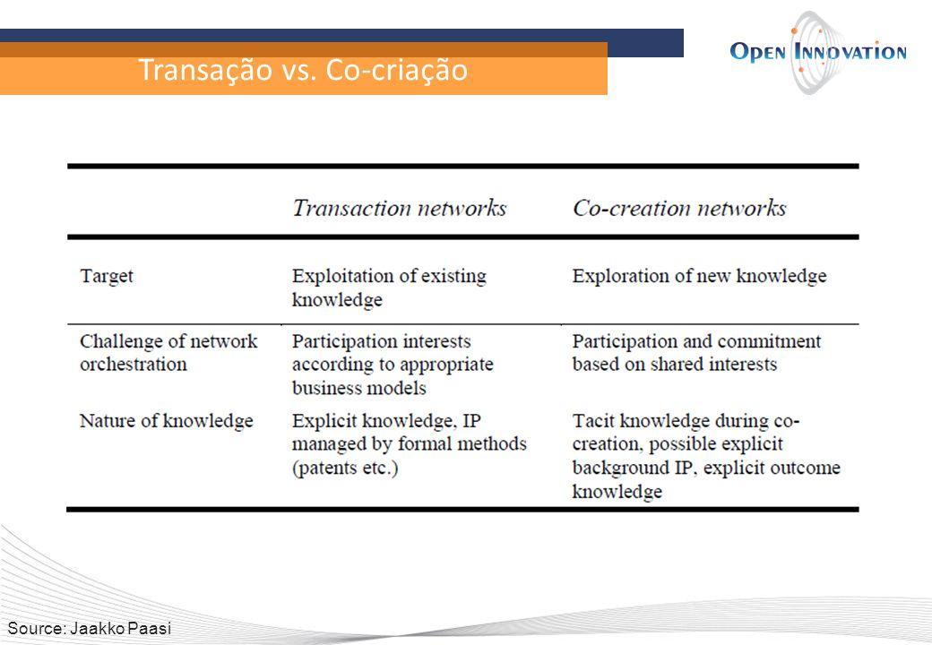 Transação vs. Co-criação