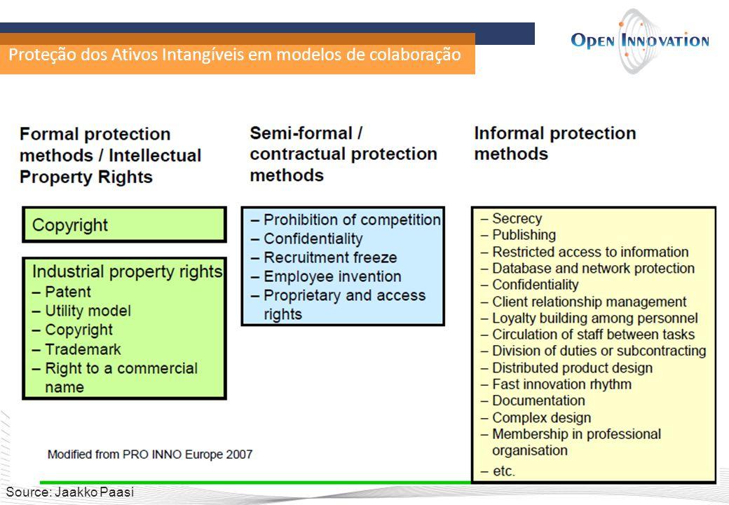 Proteção dos Ativos Intangíveis em modelos de colaboração