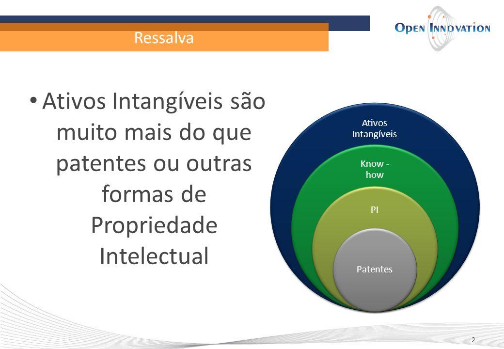 Ressalva Ativos Intangíveis são muito mais do que patentes ou outras formas de Propriedade Intelectual.