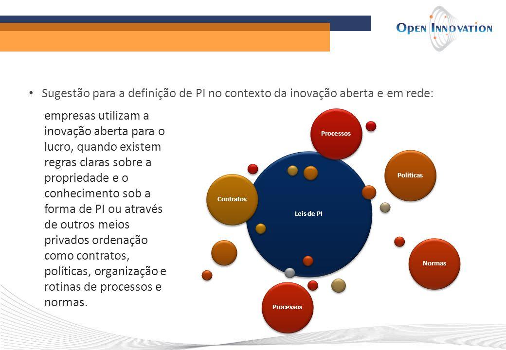 Sugestão para a definição de PI no contexto da inovação aberta e em rede: