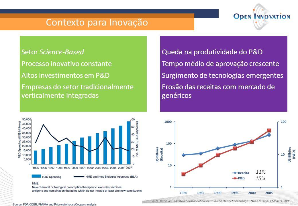Contexto para Inovação