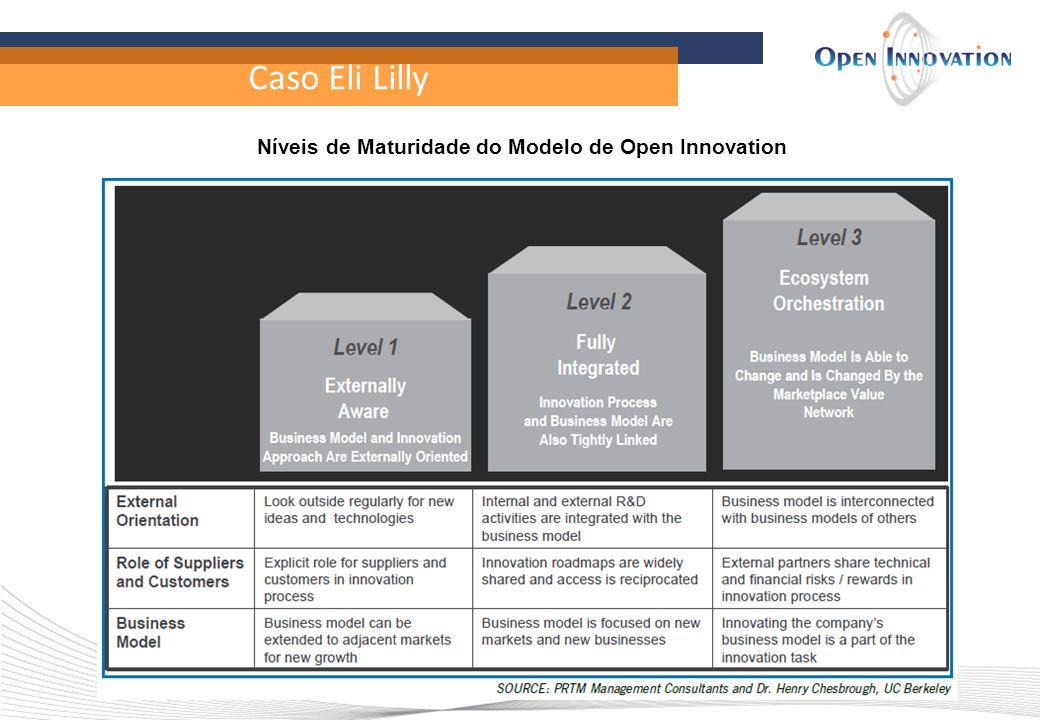 Níveis de Maturidade do Modelo de Open Innovation