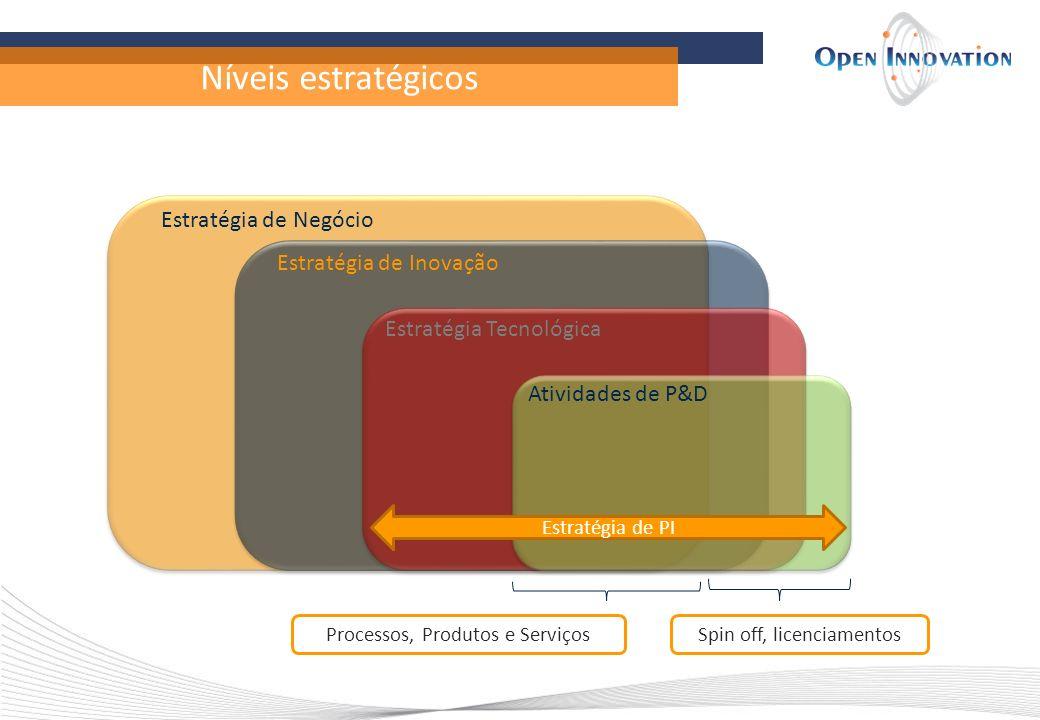 Níveis estratégicos Estratégia de Negócio Estratégia de Inovação
