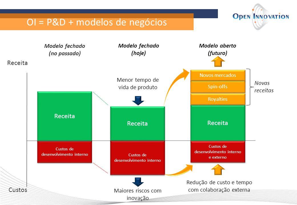 OI = P&D + modelos de negócios