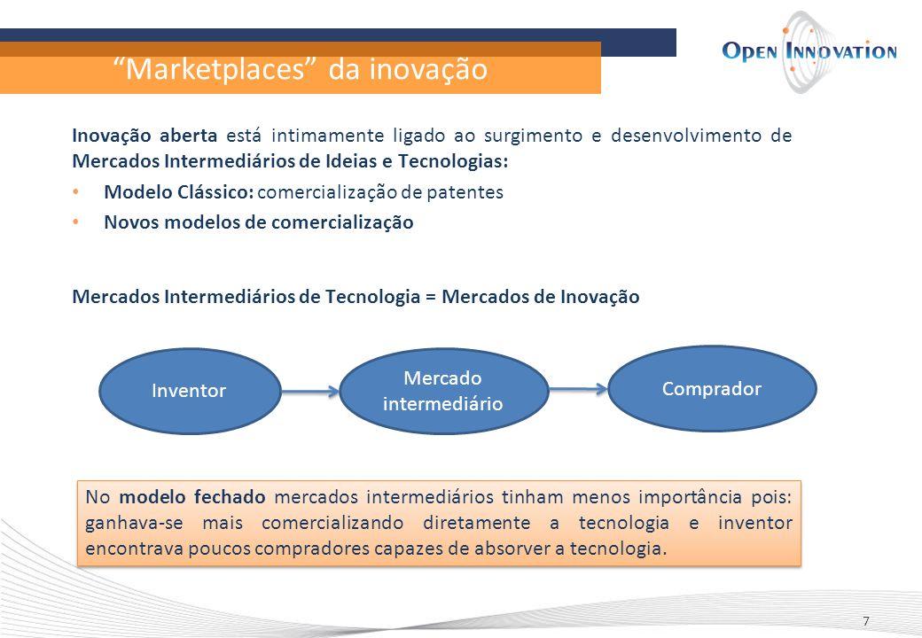 Marketplaces da inovação