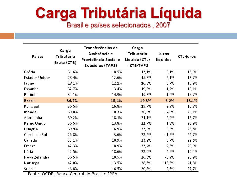 Carga Tributária Líquida Brasil e países selecionados , 2007