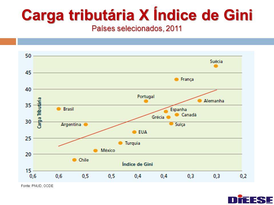 Carga tributária X Índice de Gini Países selecionados, 2011