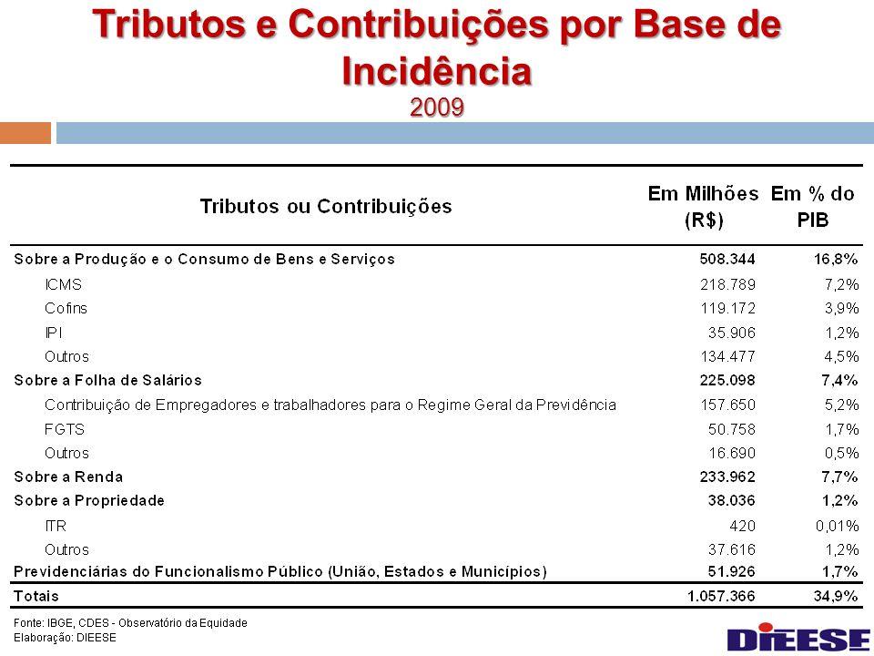 Tributos e Contribuições por Base de Incidência 2009