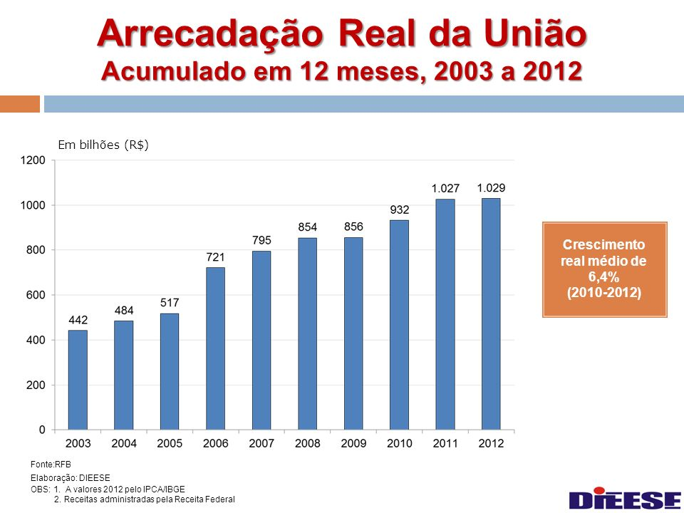 Arrecadação Real da União Acumulado em 12 meses, 2003 a 2012