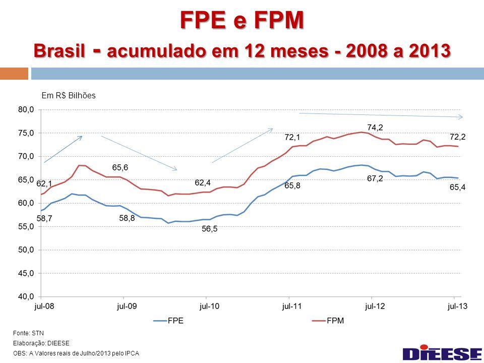 FPE e FPM Brasil - acumulado em 12 meses - 2008 a 2013