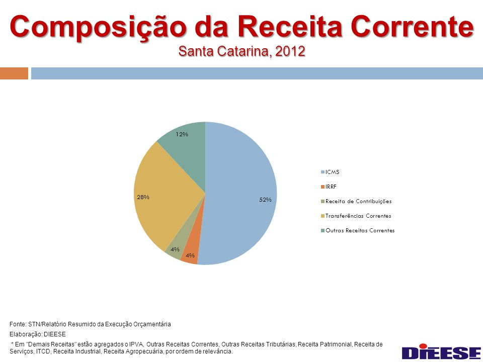Composição da Receita Corrente Santa Catarina, 2012