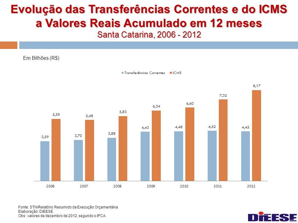 Evolução das Transferências Correntes e do ICMS a Valores Reais Acumulado em 12 meses Santa Catarina, 2006 - 2012