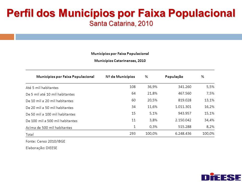 Perfil dos Municípios por Faixa Populacional Santa Catarina, 2010