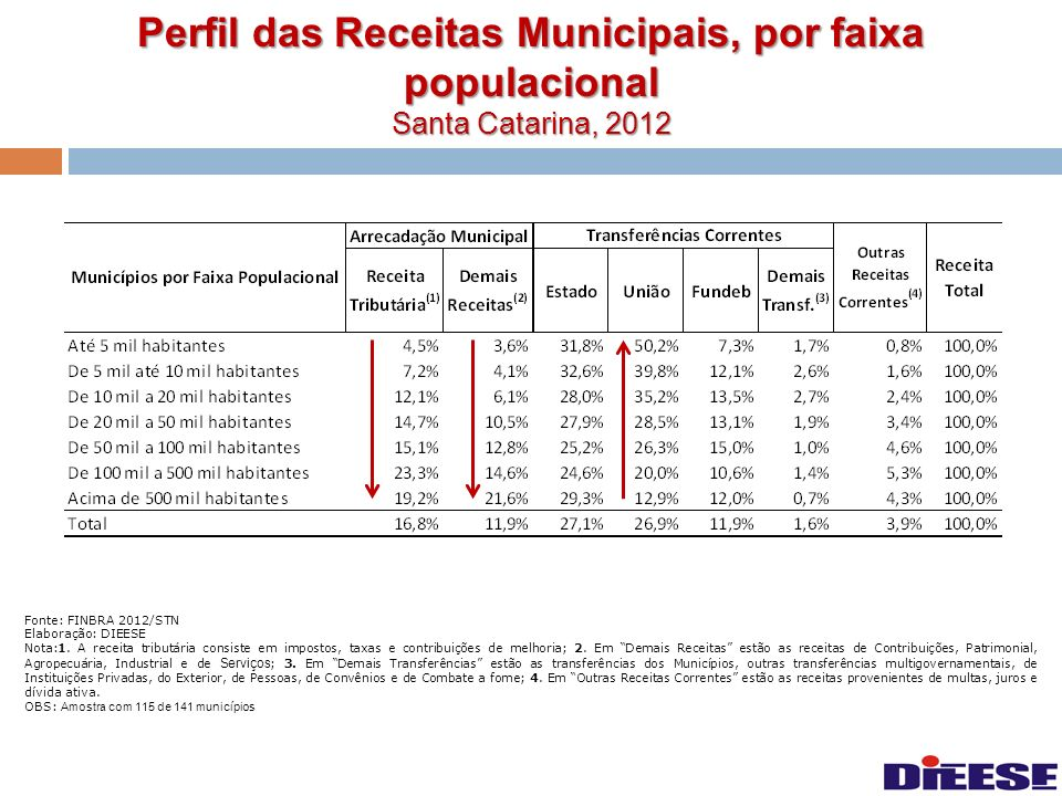 Perfil das Receitas Municipais, por faixa populacional Santa Catarina, 2012