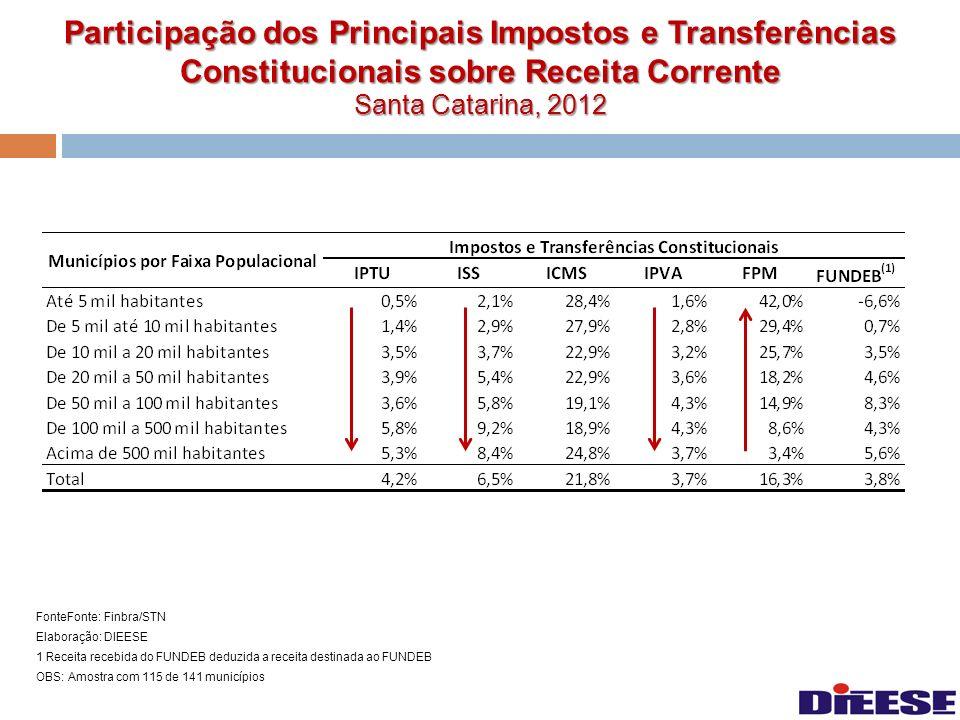 Participação dos Principais Impostos e Transferências Constitucionais sobre Receita Corrente Santa Catarina, 2012