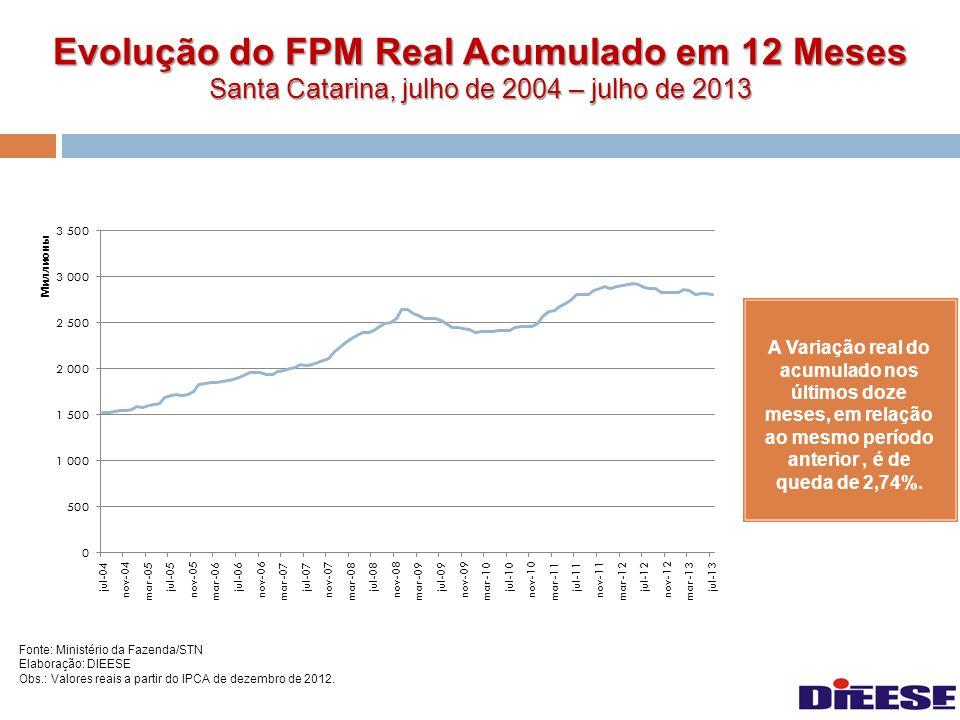 Evolução do FPM Real Acumulado em 12 Meses Santa Catarina, julho de 2004 – julho de 2013
