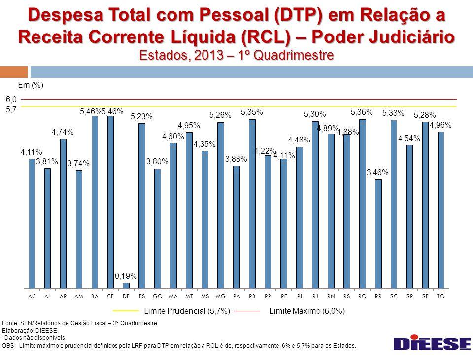 Despesa Total com Pessoal (DTP) em Relação a Receita Corrente Líquida (RCL) – Poder Judiciário Estados, 2013 – 1º Quadrimestre