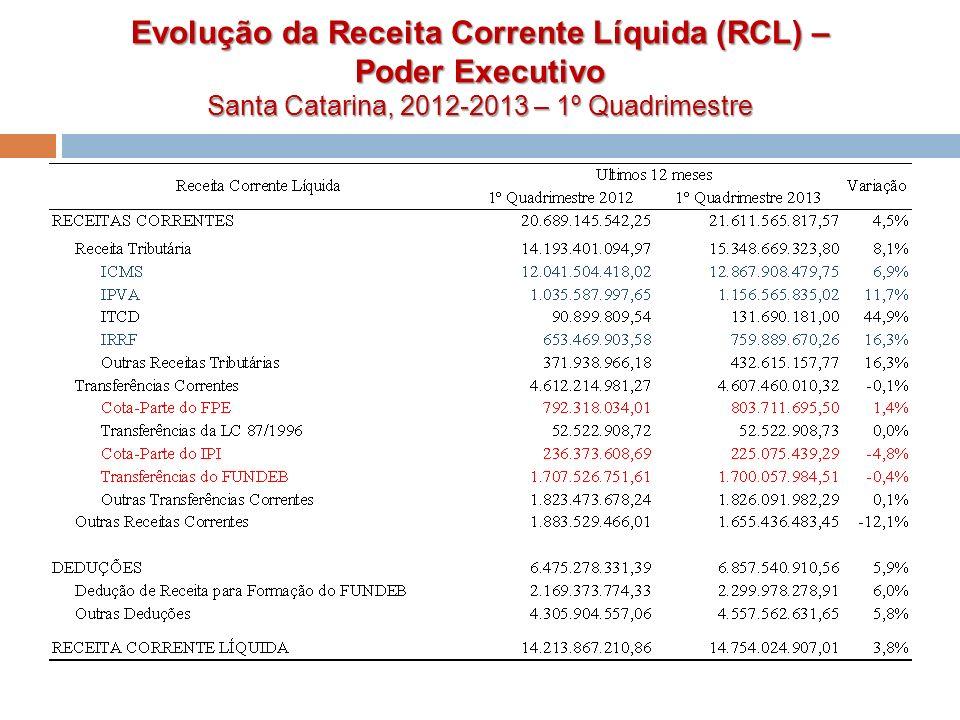 Evolução da Receita Corrente Líquida (RCL) –