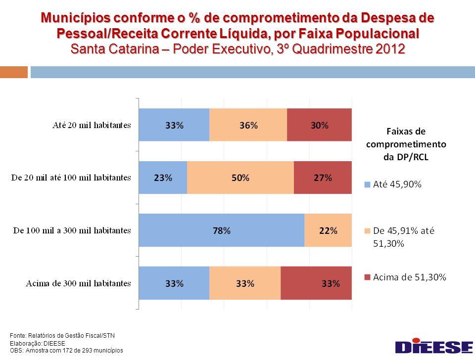 Municípios conforme o % de comprometimento da Despesa de Pessoal/Receita Corrente Líquida, por Faixa Populacional Santa Catarina – Poder Executivo, 3º Quadrimestre 2012