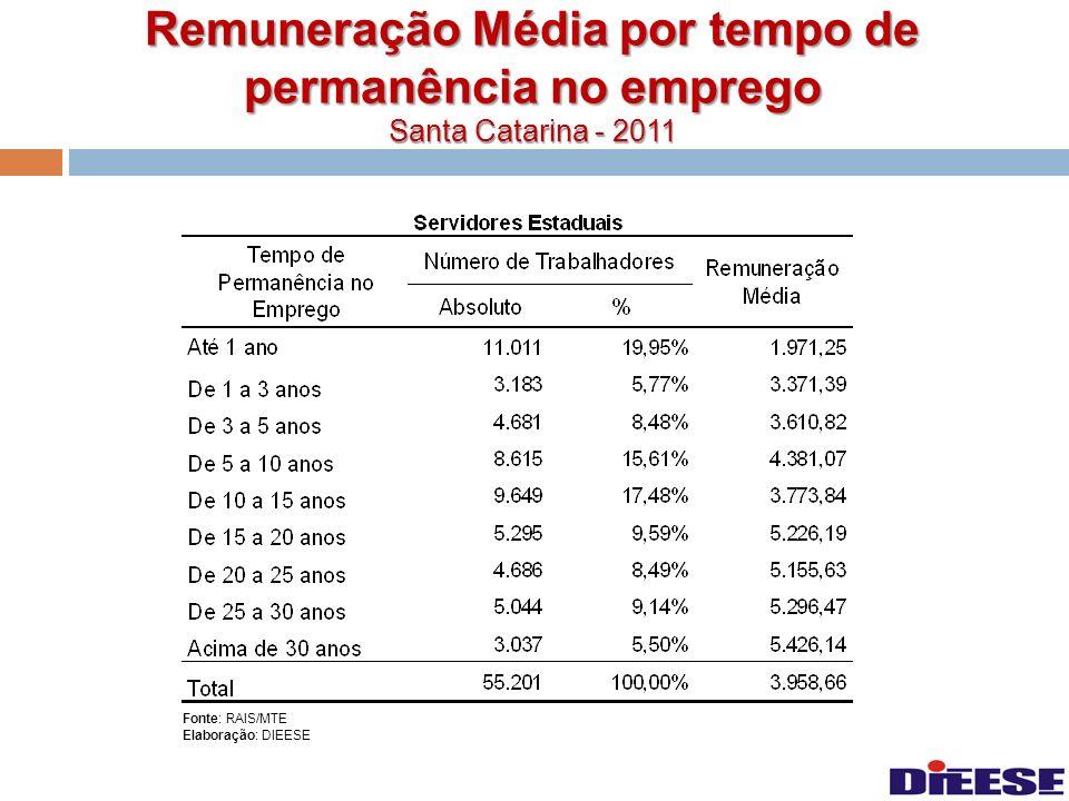 Remuneração Média por tempo de permanência no emprego Santa Catarina - 2011