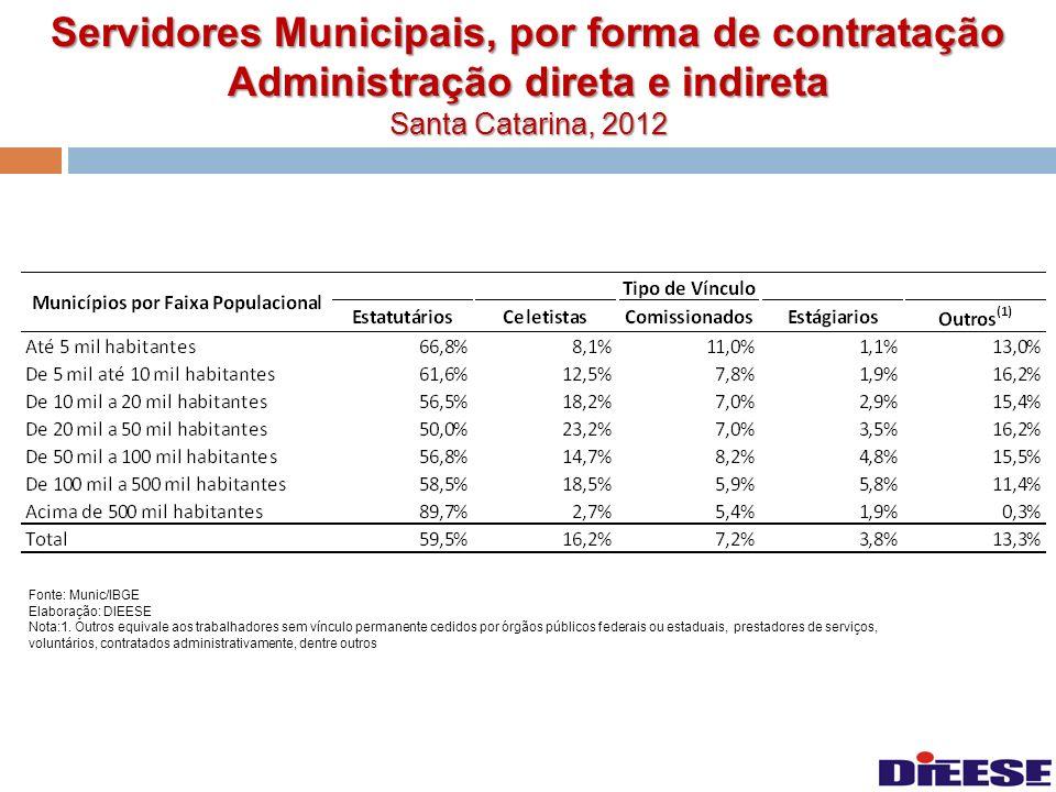 Servidores Municipais, por forma de contratação Administração direta e indireta Santa Catarina, 2012