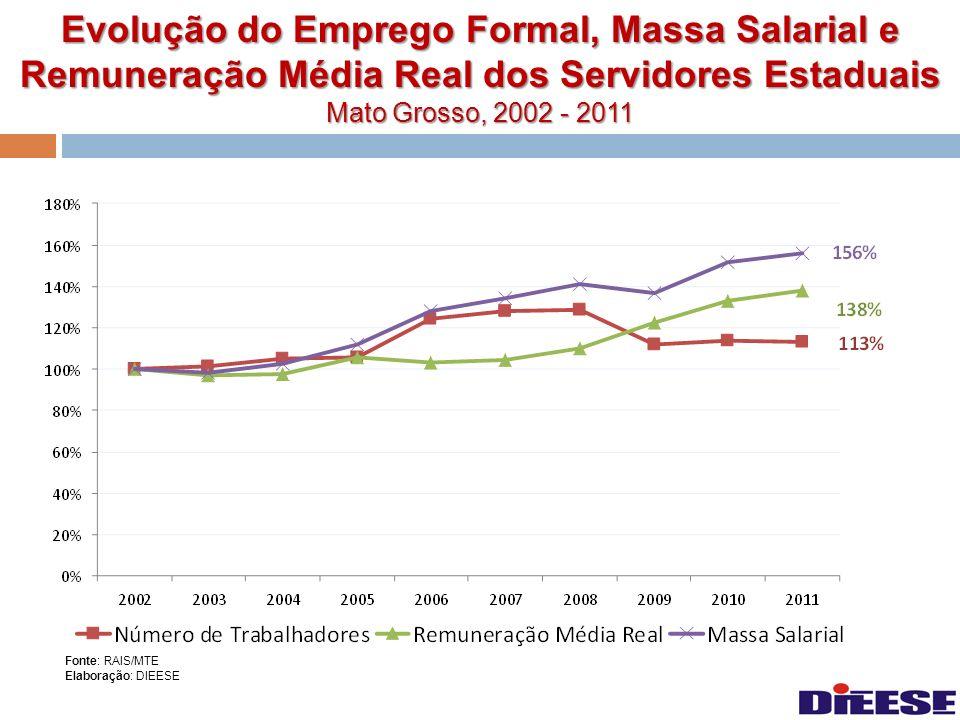 Evolução do Emprego Formal, Massa Salarial e Remuneração Média Real dos Servidores Estaduais Mato Grosso, 2002 - 2011