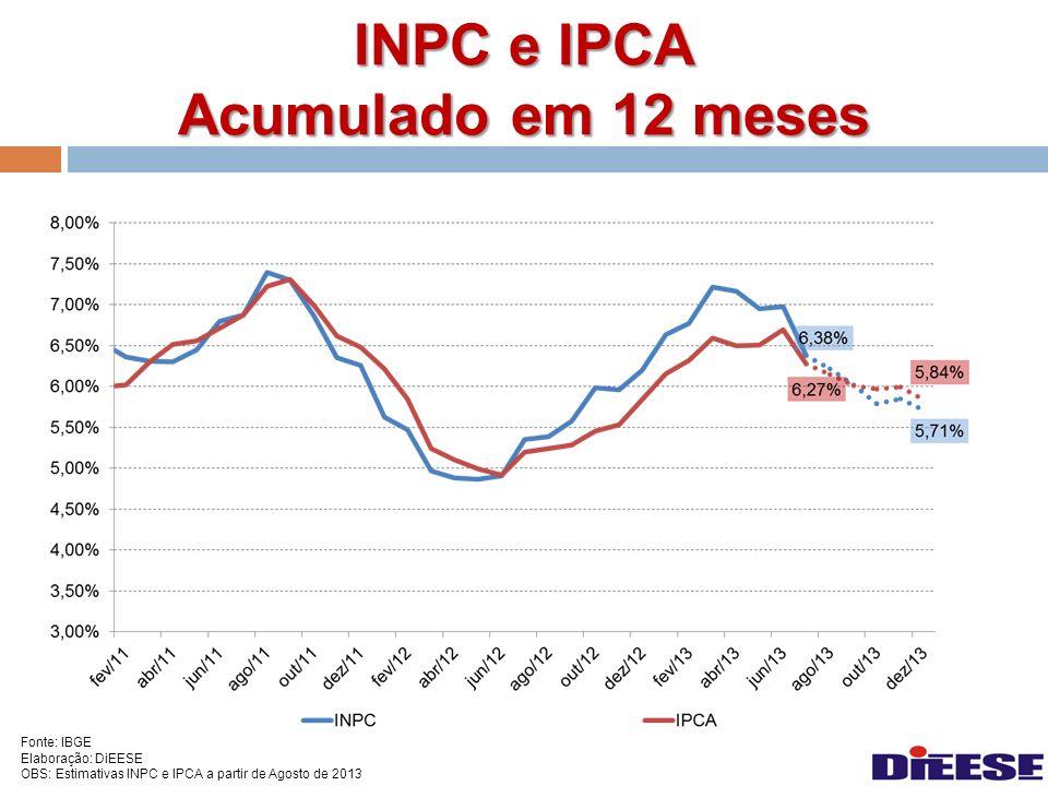INPC e IPCA Acumulado em 12 meses