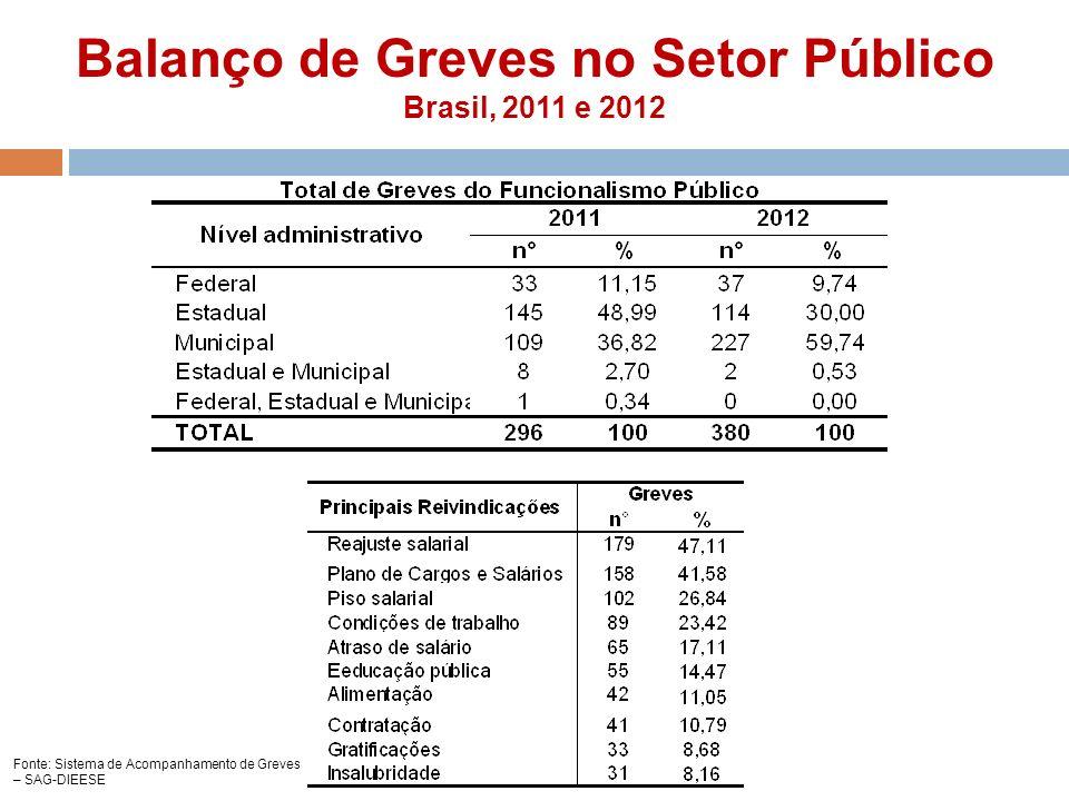Balanço de Greves no Setor Público Brasil, 2011 e 2012