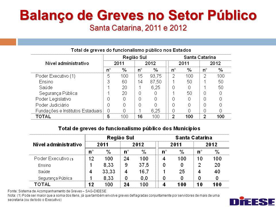 Balanço de Greves no Setor Público Santa Catarina, 2011 e 2012