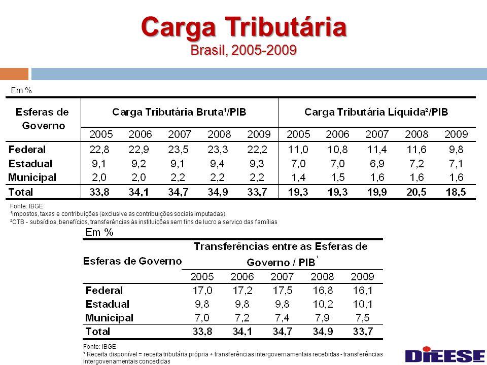 Carga Tributária Brasil, 2005-2009