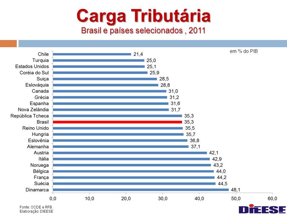 Carga Tributária Brasil e países selecionados , 2011