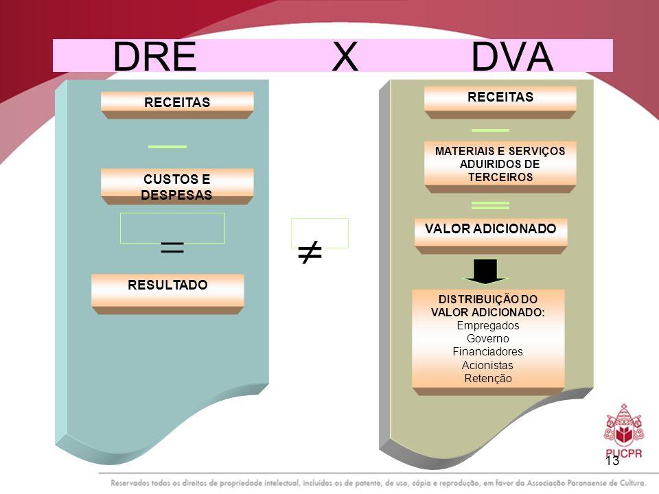   DRE X DVA RECEITAS CUSTOS E DESPESAS VALOR ADICIONADO RESULTADO