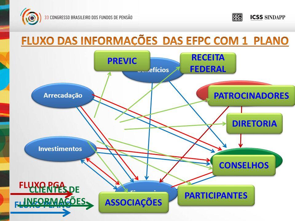 FLUXO DAS INFORMAÇÕES DAS EFPC COM 1 PLANO CLIENTES DE INFORMAÇÕES