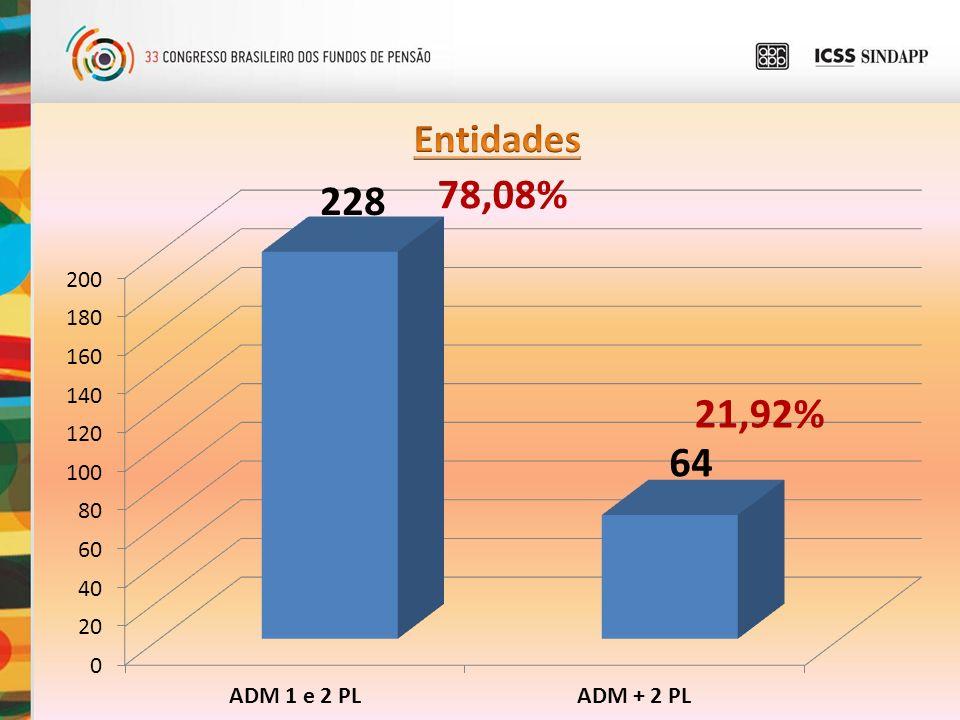 78,08% 49,66% 50,34% 21,92% ADM 2 PLANOS