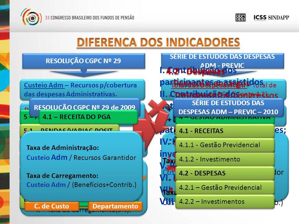 = DIFERENÇA DOS INDICADORES 4.2 - Despesas