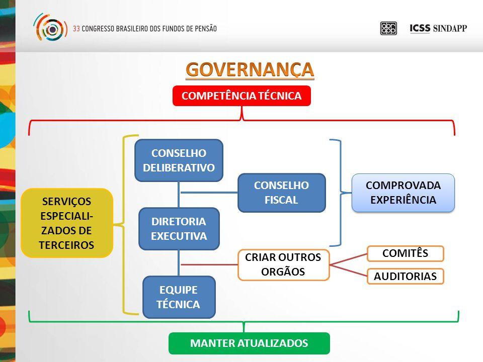GOVERNANÇA COMPETÊNCIA TÉCNICA CONSELHO DELIBERATIVO CONSELHO FISCAL