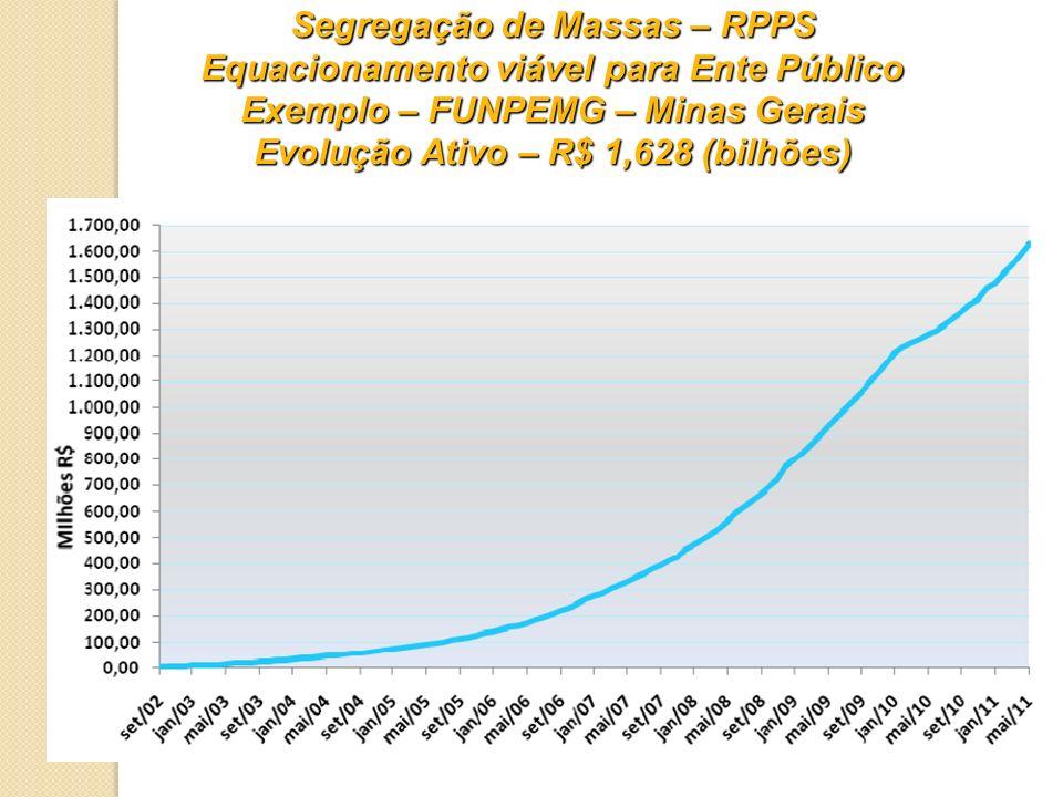 Segregação de Massas – RPPS Equacionamento viável para Ente Público