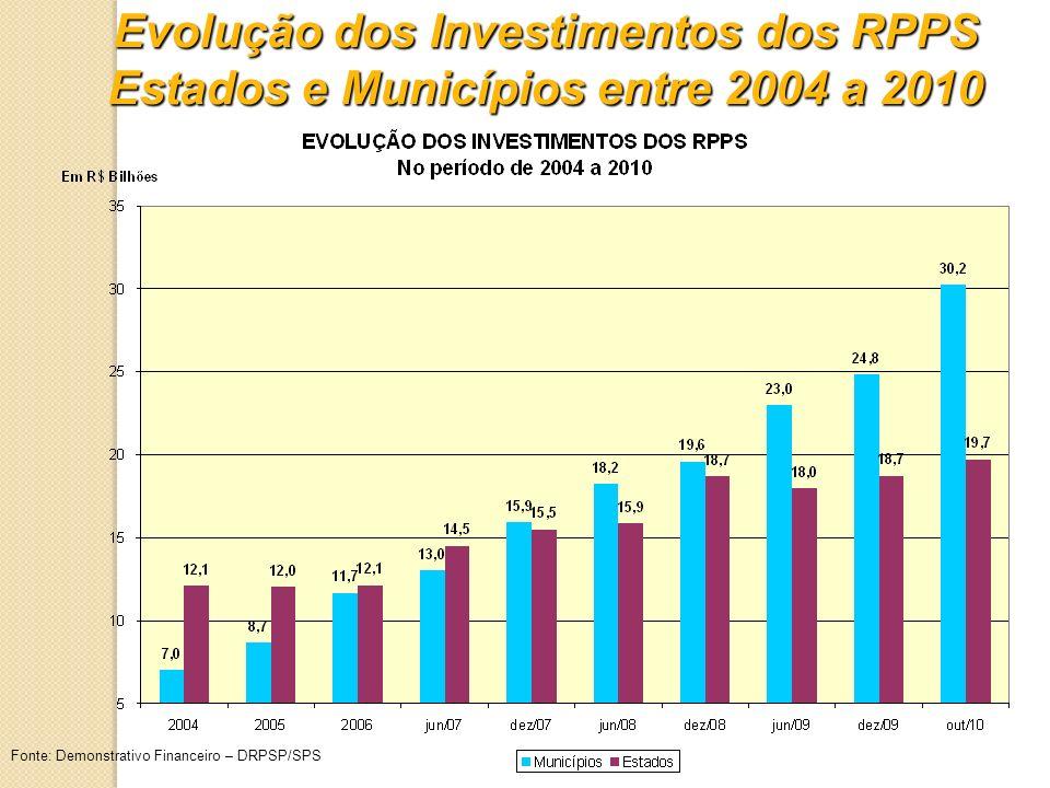 Evolução dos Investimentos dos RPPS