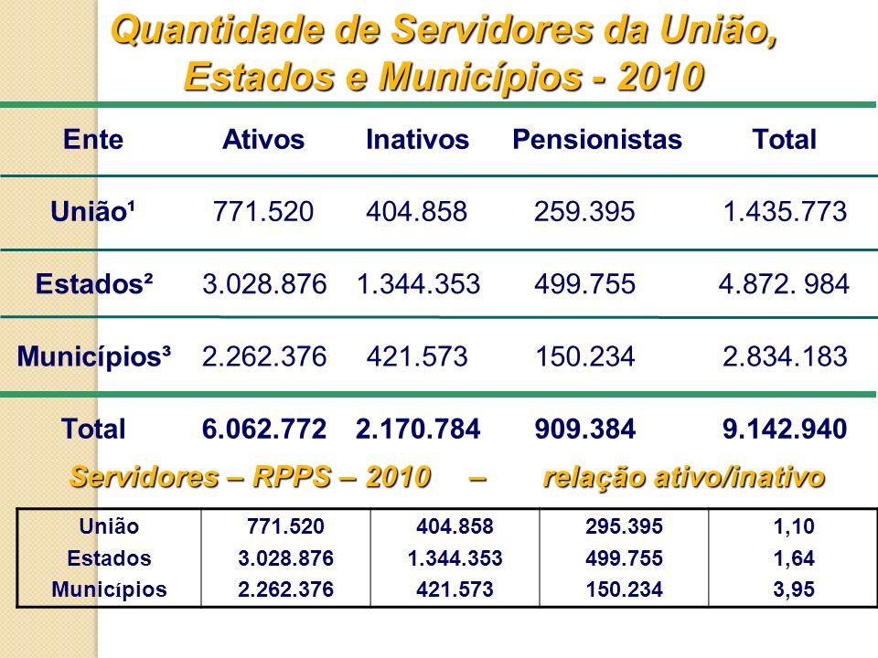 Quantidade de Servidores da União, Estados e Municípios - 2010