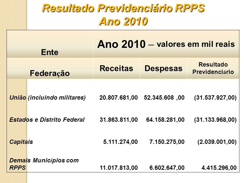 Resultado Previdenciário RPPS Ano 2010 – valores em mil reais