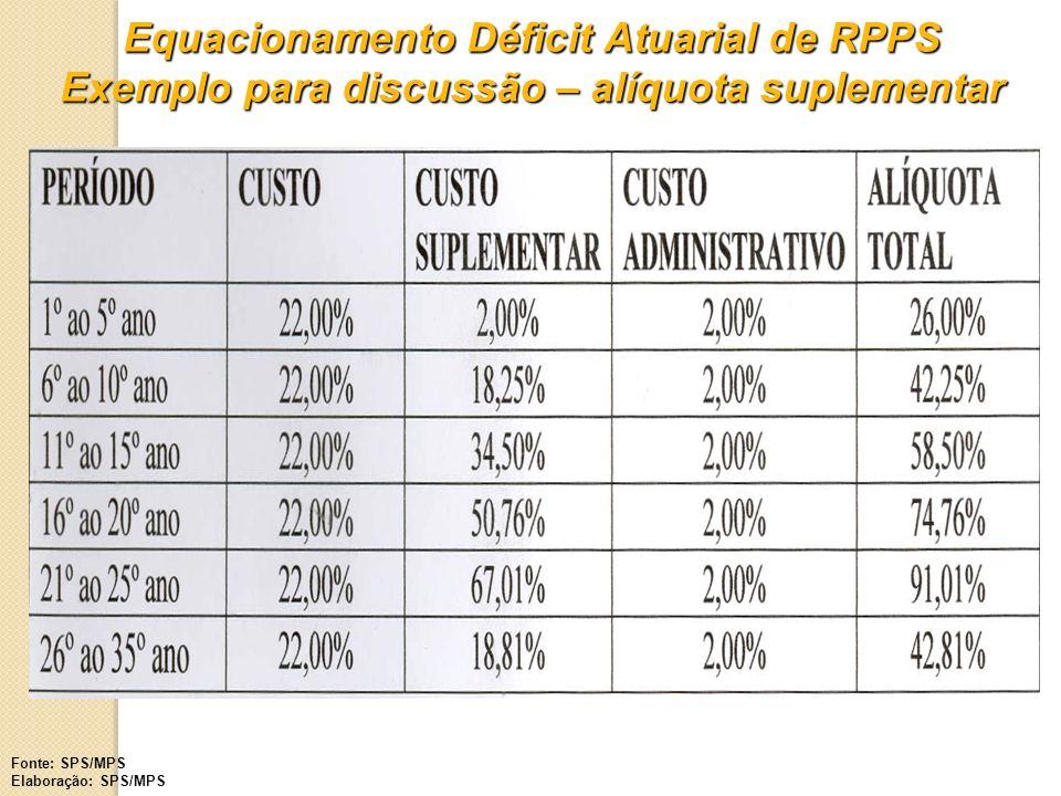 Equacionamento Déficit Atuarial de RPPS Exemplo para discussão – alíquota suplementar