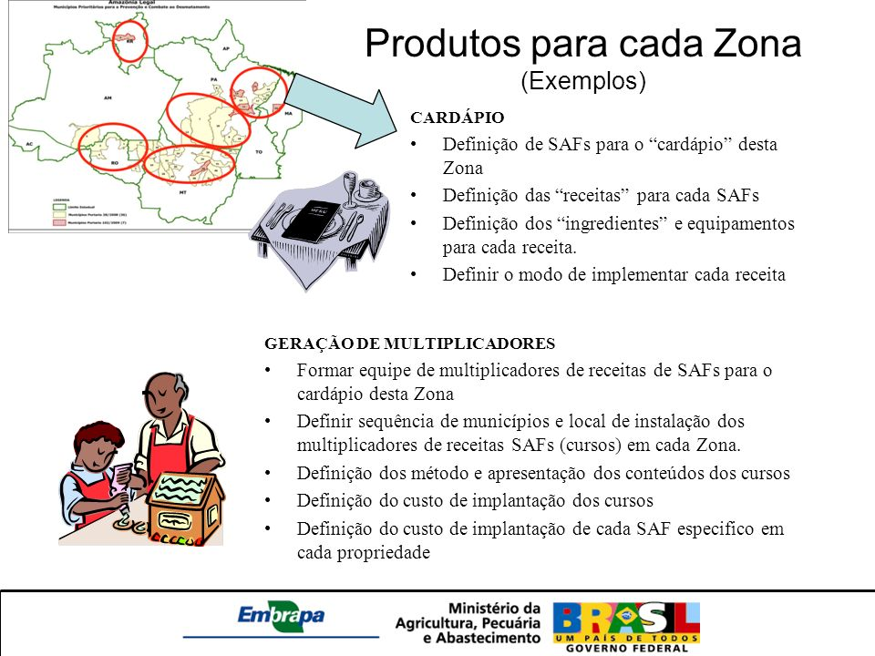 Produtos para cada Zona (Exemplos)