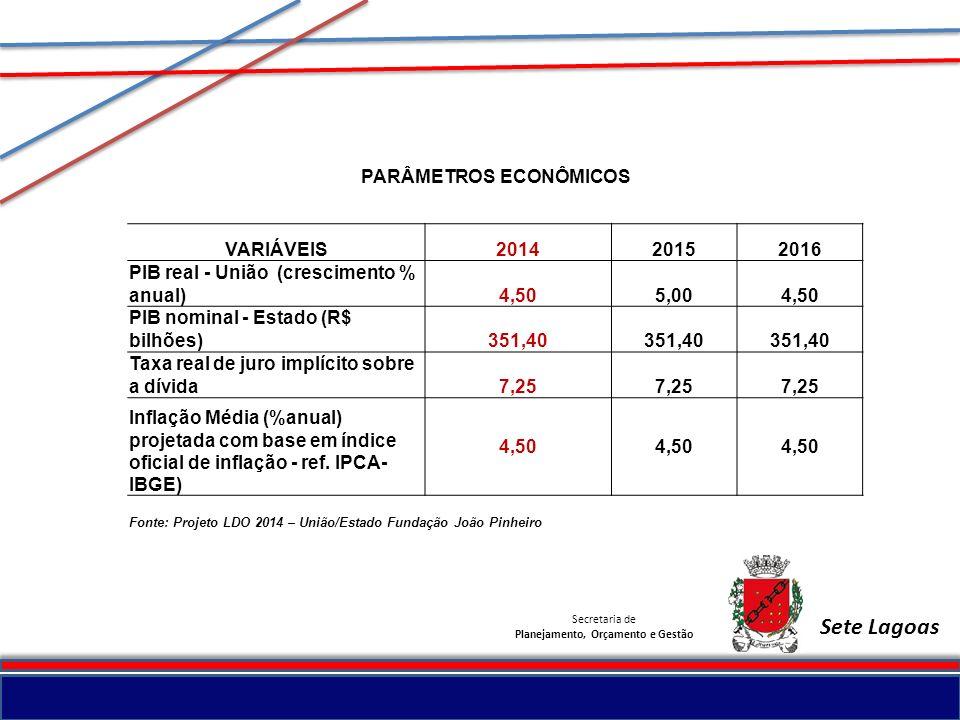 PARÂMETROS ECONÔMICOS Planejamento, Orçamento e Gestão