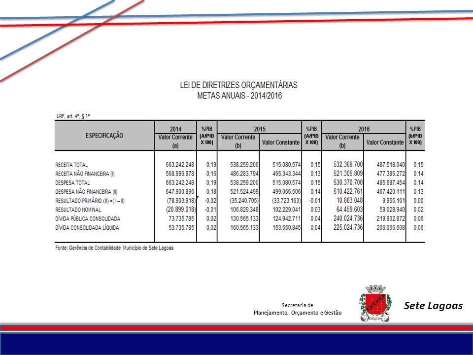Planejamento, Orçamento e Gestão