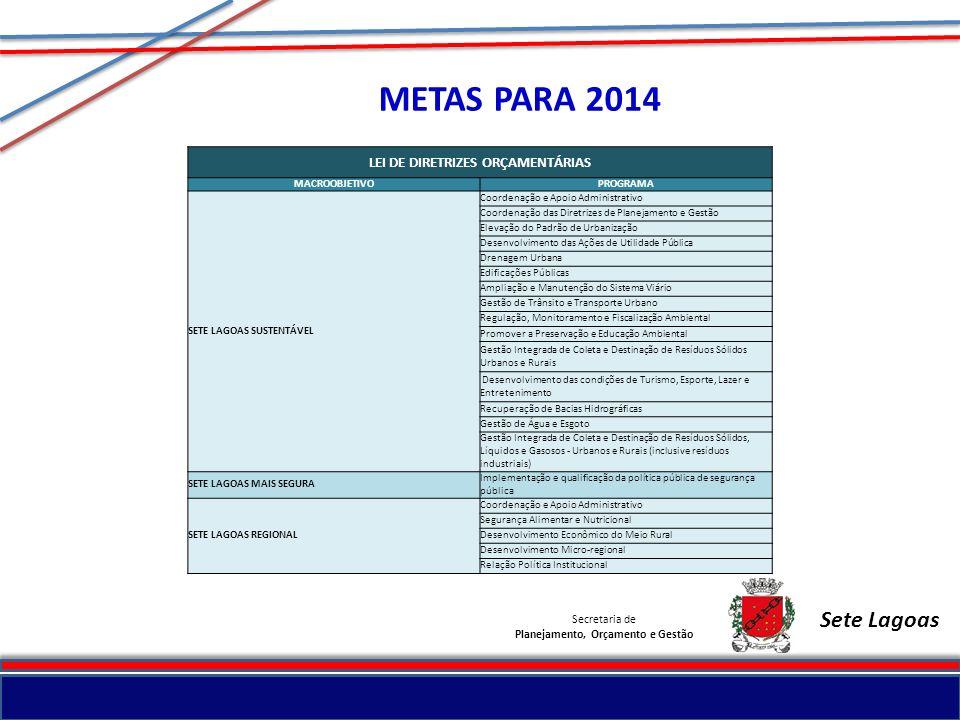 LEI DE DIRETRIZES ORÇAMENTÁRIAS Planejamento, Orçamento e Gestão