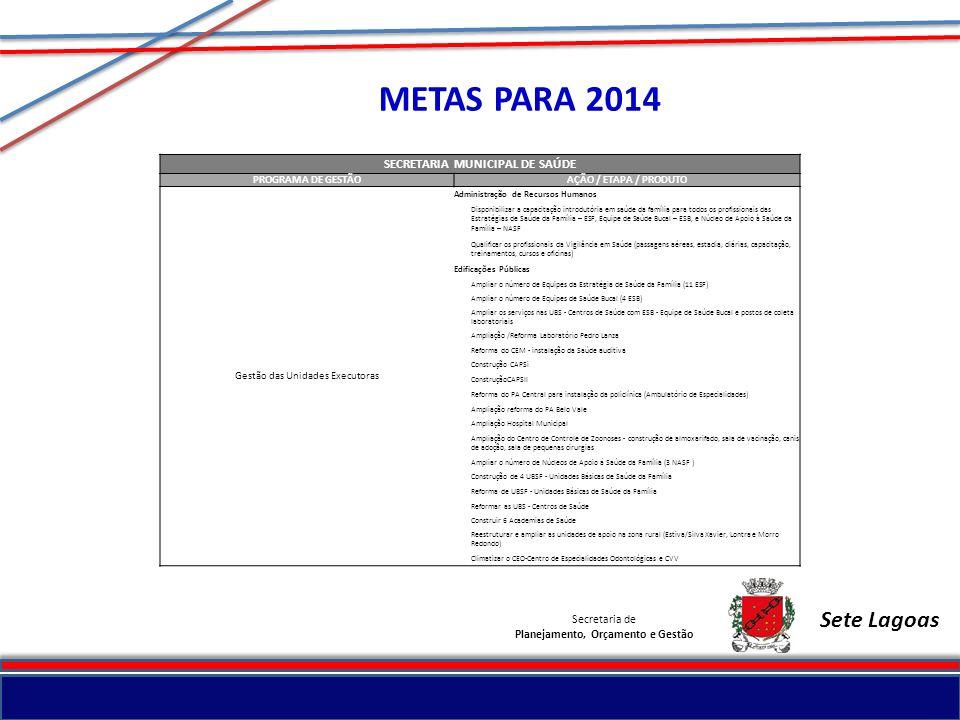 SECRETARIA MUNICIPAL DE SAÚDE Planejamento, Orçamento e Gestão
