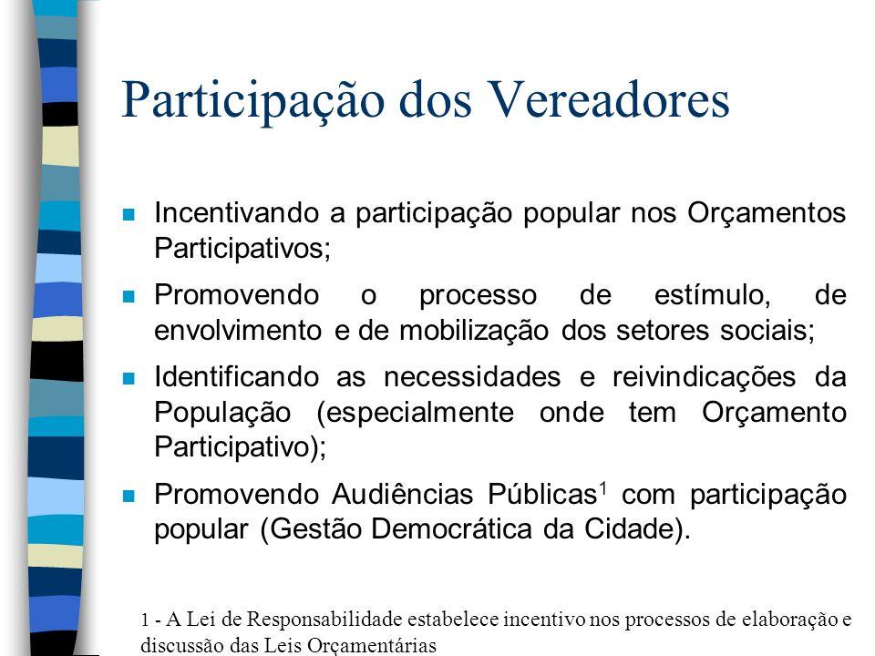 Participação dos Vereadores