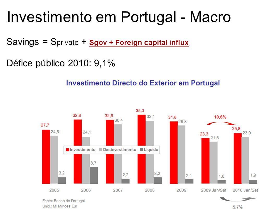 Investimento em Portugal - Macro