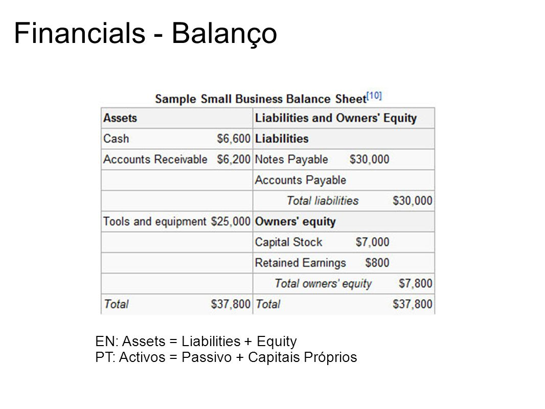 Financials - Balanço EN: Assets = Liabilities + Equity